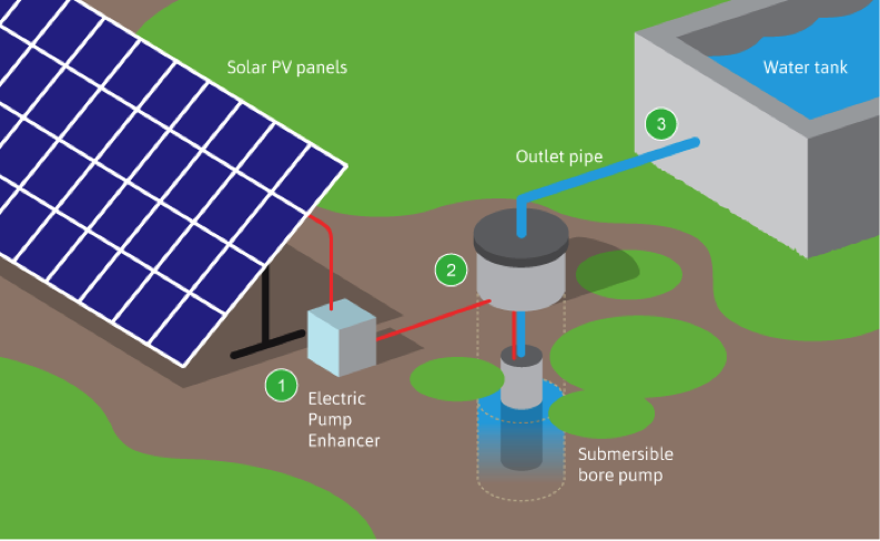 Solar Water Pump Amp Irrigation Schemes Malawi Amp Zambia